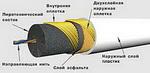 Огнепроводный шнур (Time fuse) в пластиковой оболочке (бухта 50 м)_0